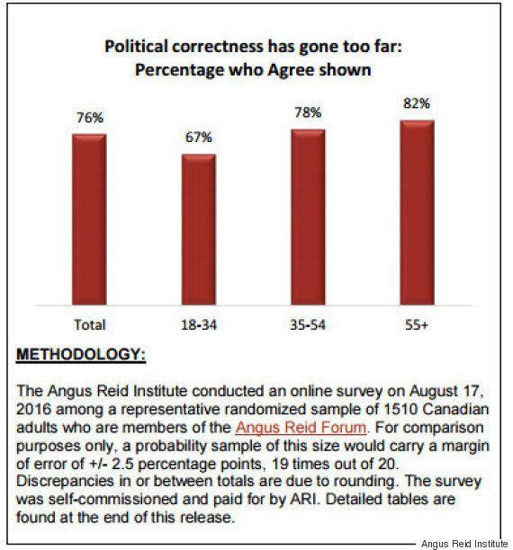 Sondage Angus Reid : la rectitude politique est allée «trop loin», selon une majorité de