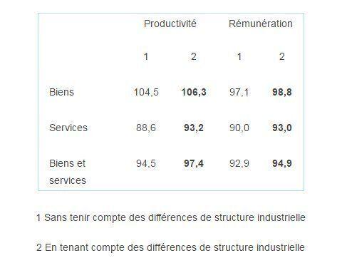 Productivité et rémunération: une comparaison