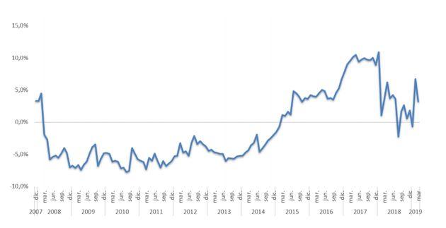 Los alquileres suben un 2,1% en el primer trimestre de