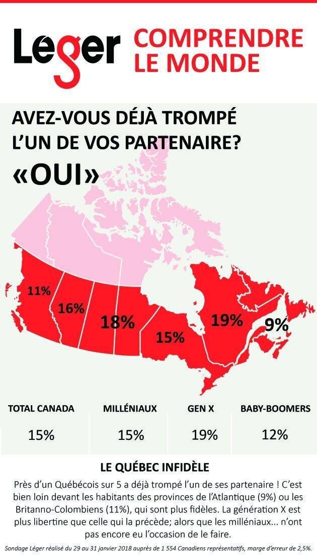 Sondage Léger: Près d'un Québécois sur cinq a déjà été