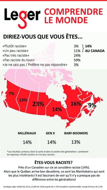 Sondage Léger: le Québec est-il plus raciste que le reste du