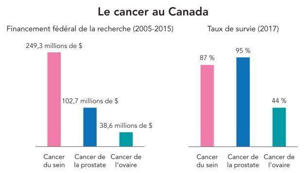 Les Québécoises ont besoin d'un meilleur accès aux soins