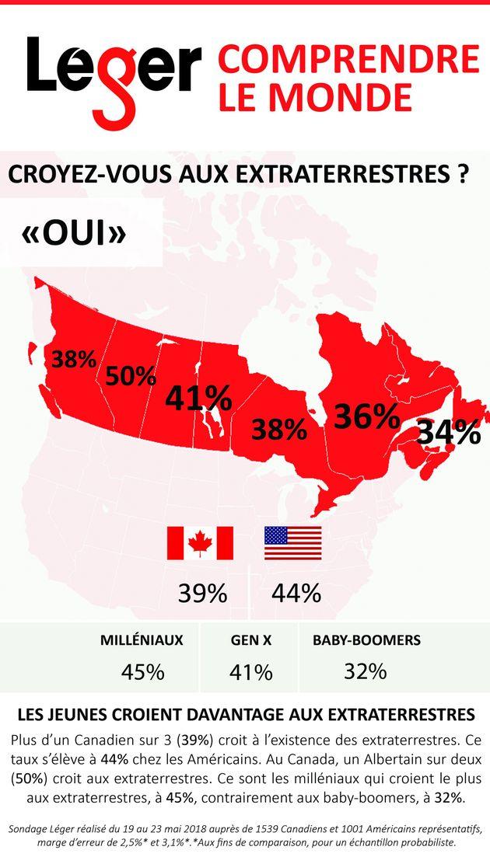 Sondage Léger: plus du tiers des Canadiens croient aux