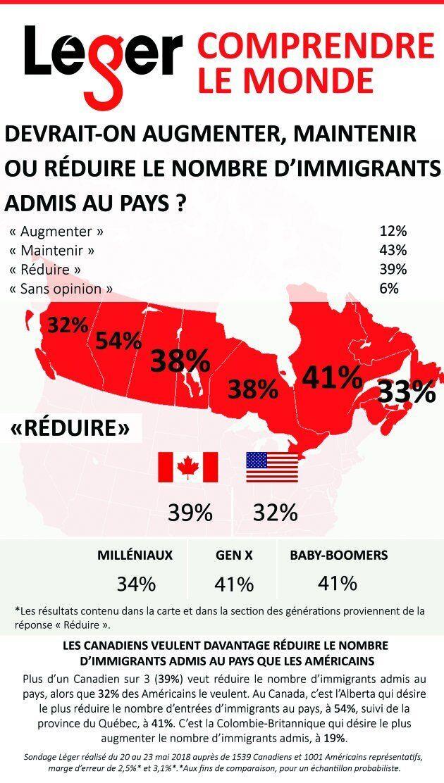 Plus les Canadiens sont scolarisés, plus ils sont ouverts à l'immigration, révèle un sondage