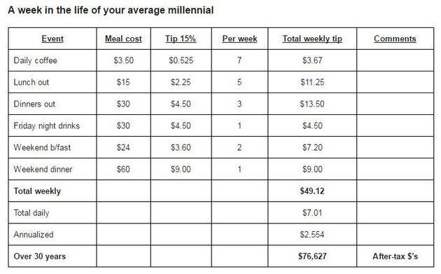 Les milléniaux dépenseront deux ans de salaire en pourboires au cours de leur vie, selon une