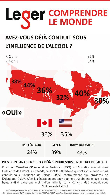 Sondage Léger: plus d'un Canadien sur trois admet avoir conduit avec les facultés affaiblies par