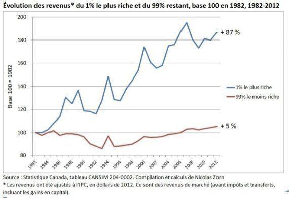 Moins d'inégalités = 10 milliards $ de plus pour le 99