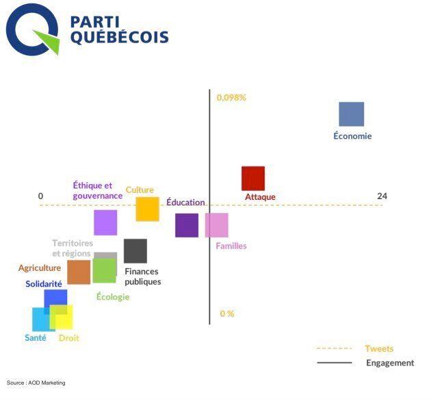La CAQ et QS progressent davantage que le PLQ et le PQ... sur