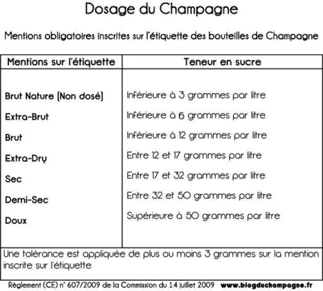 Dosage du champagne par catégories