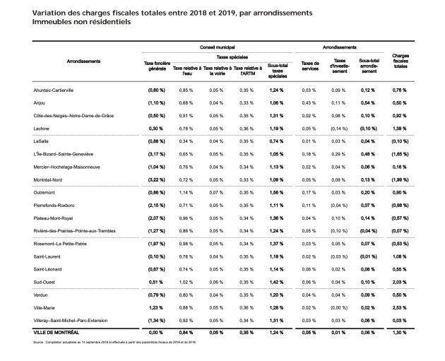 Sept arrondissements de Montréal verront une diminution du compte de taxes non résidentiel en 2019.