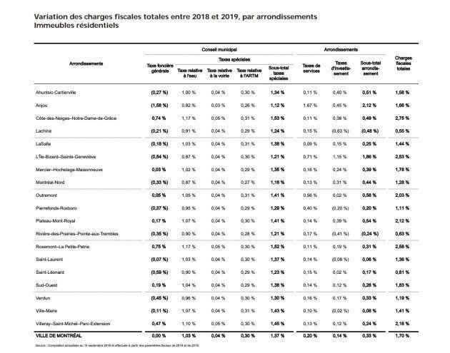 L'augmentation du compte de taxes varie d'un arrondissement à l'autre, allant de 0,55% à 2,75% dans le budget 2019 de la Ville de Montréal.