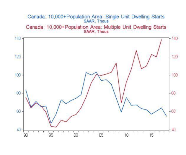 En bleu, la mise en chantier de maisons individuelles dans les régions d'au moins 10 000 habitants au...