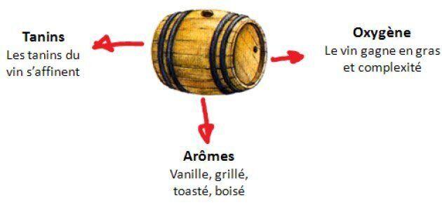 Effets des barriques sur le vin