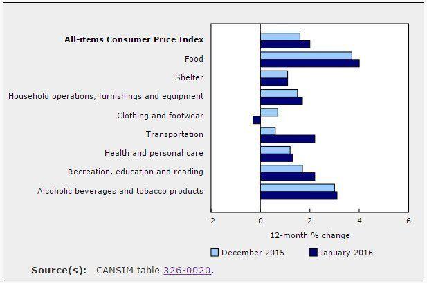 Le prix des légumes a augmenté de 18,2% en un