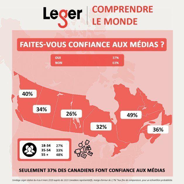 Sondage Léger: seulement 37% des Canadiens font confiance aux