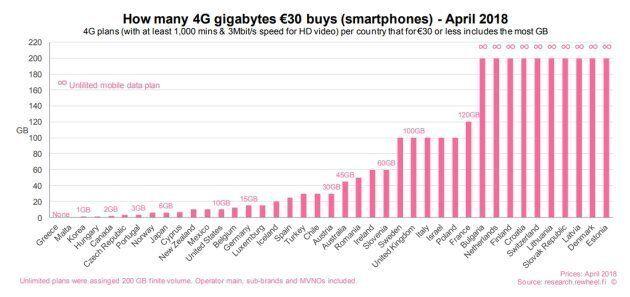 Les Canadiens ont certains des pires forfaits de données cellulaires, selon une