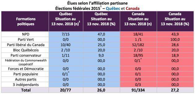 1- Scrutin du 19 octobre 2015; 2- Source : http://www.noscommunes.ca/fr - section député.e.s par affiliation politique et provinces consultée le 13 novembre 2018; 3- Erin Weir, député de Regina- Lewvan en Saskatchewan; Maxime Bernier, député de Beauce