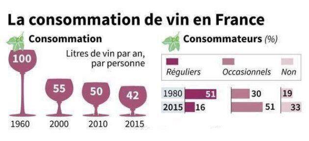 Évolution de la consommation de vin en France