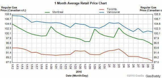 Les prix de l'essence les plus faibles au Canada se trouvent dans cette ville