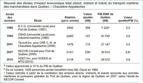 Pourquoi des élus de Québec supportent-ils autant Beauport