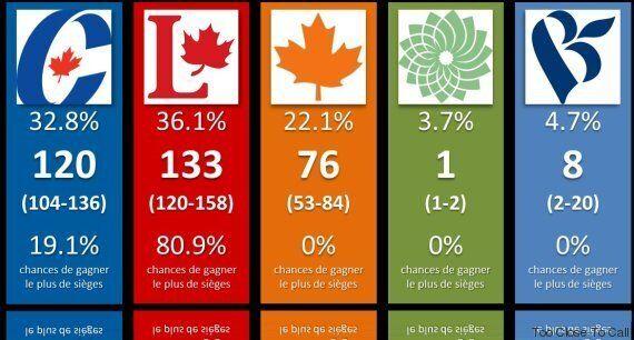 Justin Trudeau est favori, mais rien n'est