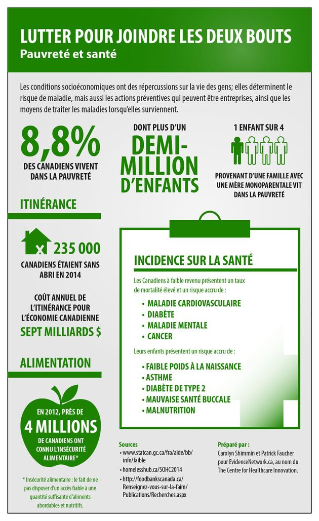Lien entre santé et pauvreté au Canada: 5 faits