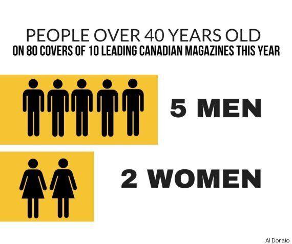 Les magazines canadiens encore réticents à mettre en couverture des mannequins