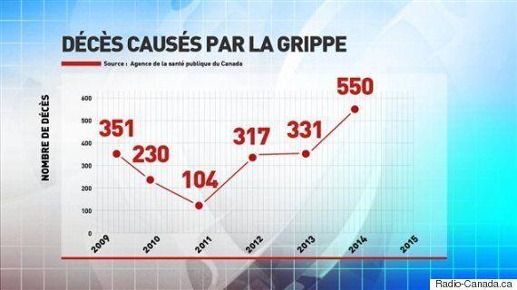 La grippe a entraîné un nombre élevé d'hospitalisations et de décès cette