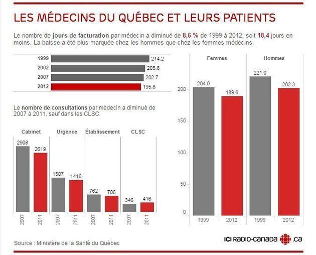 Médecins: deux études du ministère concluent à une baisse de