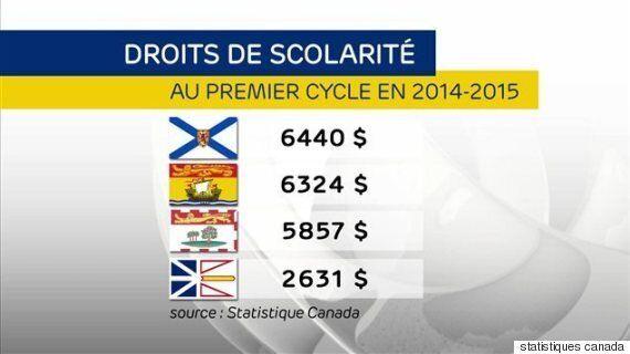 À Terre-Neuve-et-Labrador, les dettes provinciales d'études n'existent