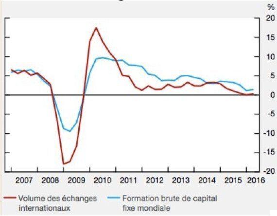 Le spectre de la stagnation