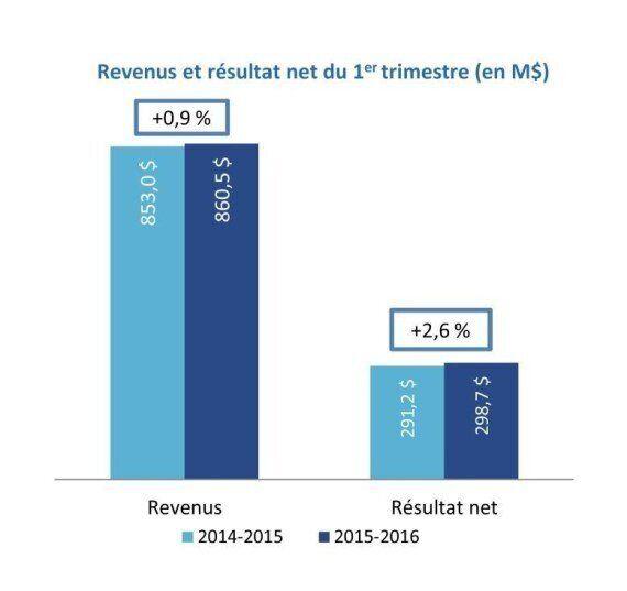 Loto-Québec voit ses profits ainsi que ses revenus grimper au premier
