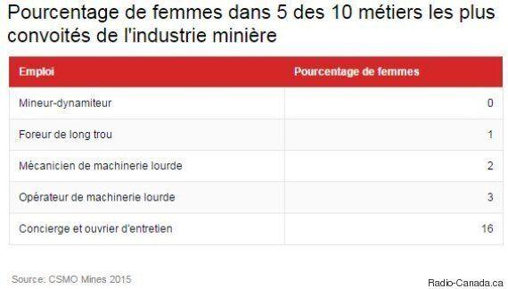 Les mines du Québec s'activent pour recruter plus de