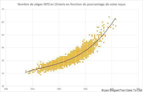Le NPD peut-il gagner les élections fédérales de 2015 sans