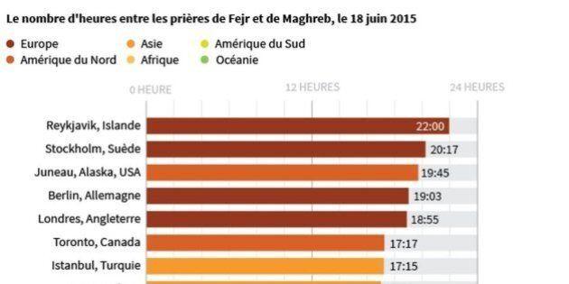 Ramadan: combien d'heures jeûnent les musulmans à travers le