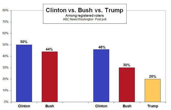 Donald Trump, le «clown» qui pourrait faire basculer l'élection présidentielle américaine de