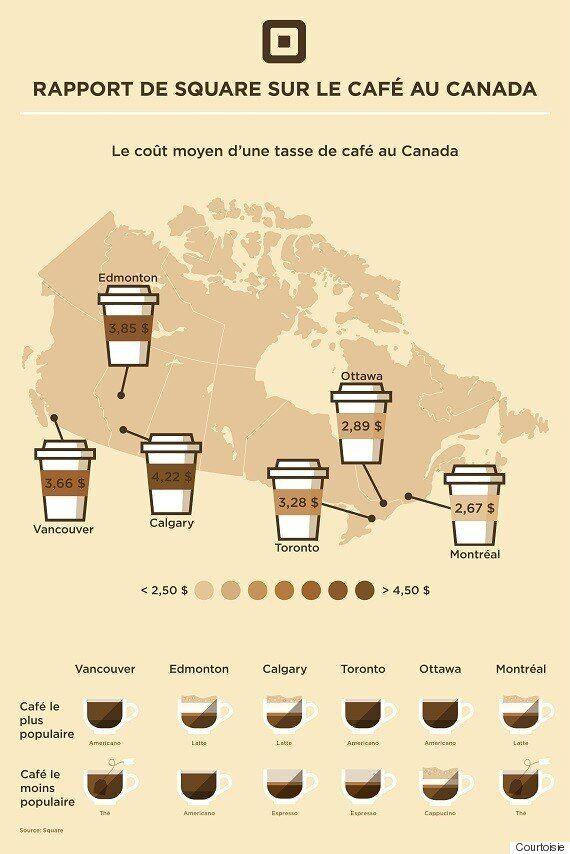 Montréal est la ville où le café coûte le moins cher au