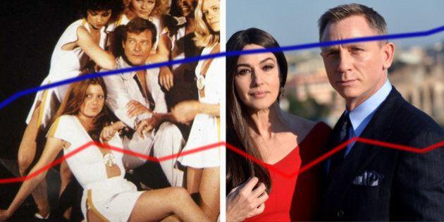 Monica Bellucci, une James Bond Girl révolutionnaire: la preuve avec la pyramide des âges de la saga...