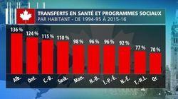 Transferts fédéraux en santé : le Québec