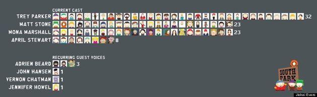 Un graphique dévoile les talents vocaux derrière «Les Simpson»