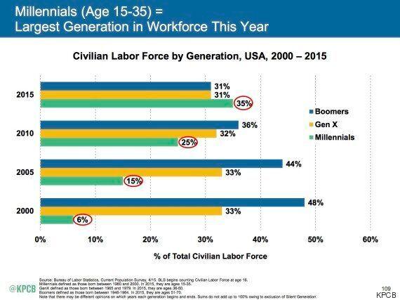 Ces graphiques démontrent que les patrons ne comprennent pas leurs employés