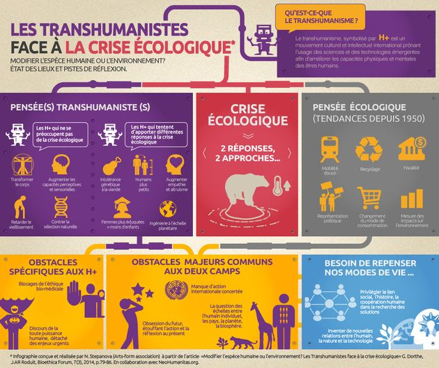 Les transhumanistes face à la crise