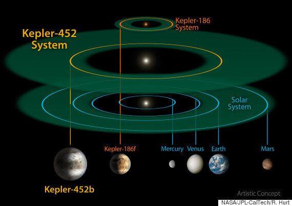 Kepler 452b: cela prendrait (vraiment) un temps inconcevable pour rejoindre la soeur jumelle de la