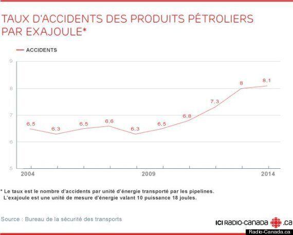 Les pipelines canadiens sont-ils sécuritaires?