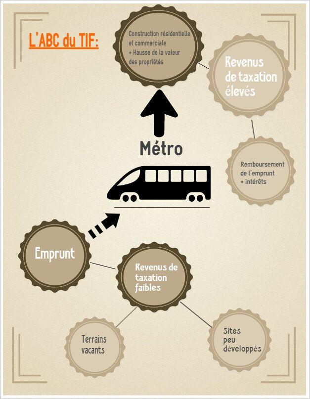 Toronto: est-il possible de construire un métro