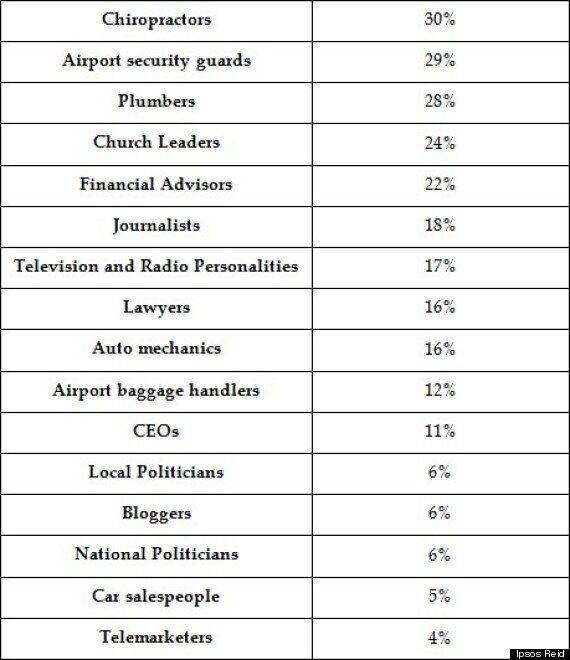 Métiers qui inspirent confiance: les PDG et les politiciens trainent au bas de la