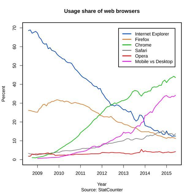 Une mort lente pour Internet