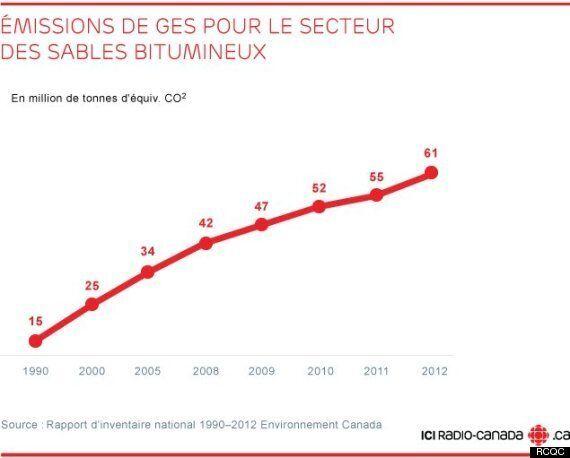 Sables bitumineux et GES : Harper ne dit pas toute la