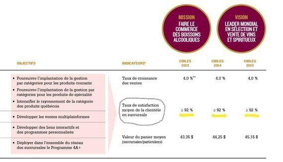 Quel est le véritable taux de satisfaction des clients de la SAQ? (sondage