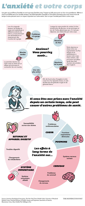 Santé : l'anxiété peut avoir de graves conséquences, regardez